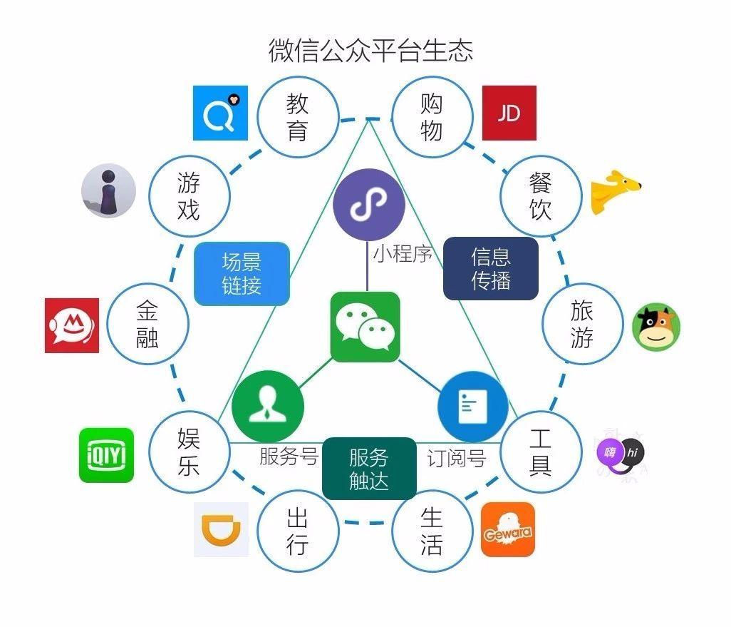 链接场景,小程序完善微信公众平台生态