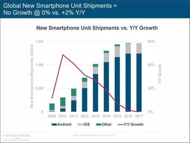 互联网女皇Mary Meeker最近报告显示,2017年全球手机出货量增长为零