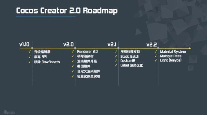 Cocos Creator 2.0 Roadmap