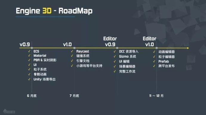 Engine 3D Roadmap