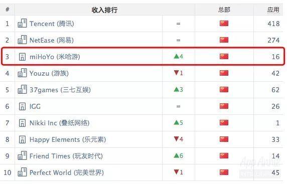 中国区榜单:《拳皇命运》势头良好,收入榜前十仍被腾讯网易平分
