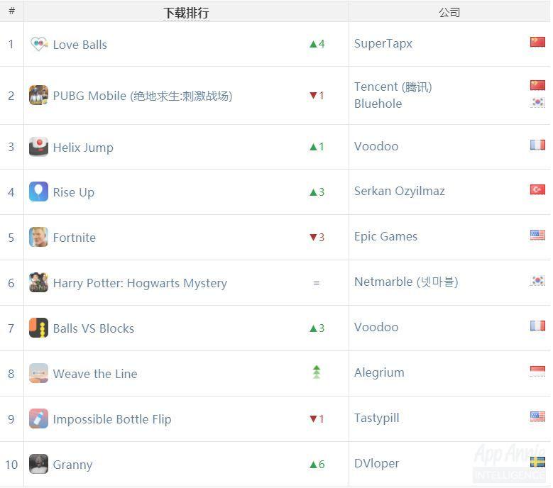 全球榜单:《恋爱球球》下载榜登顶,《王者荣耀》稳定占据收入榜首