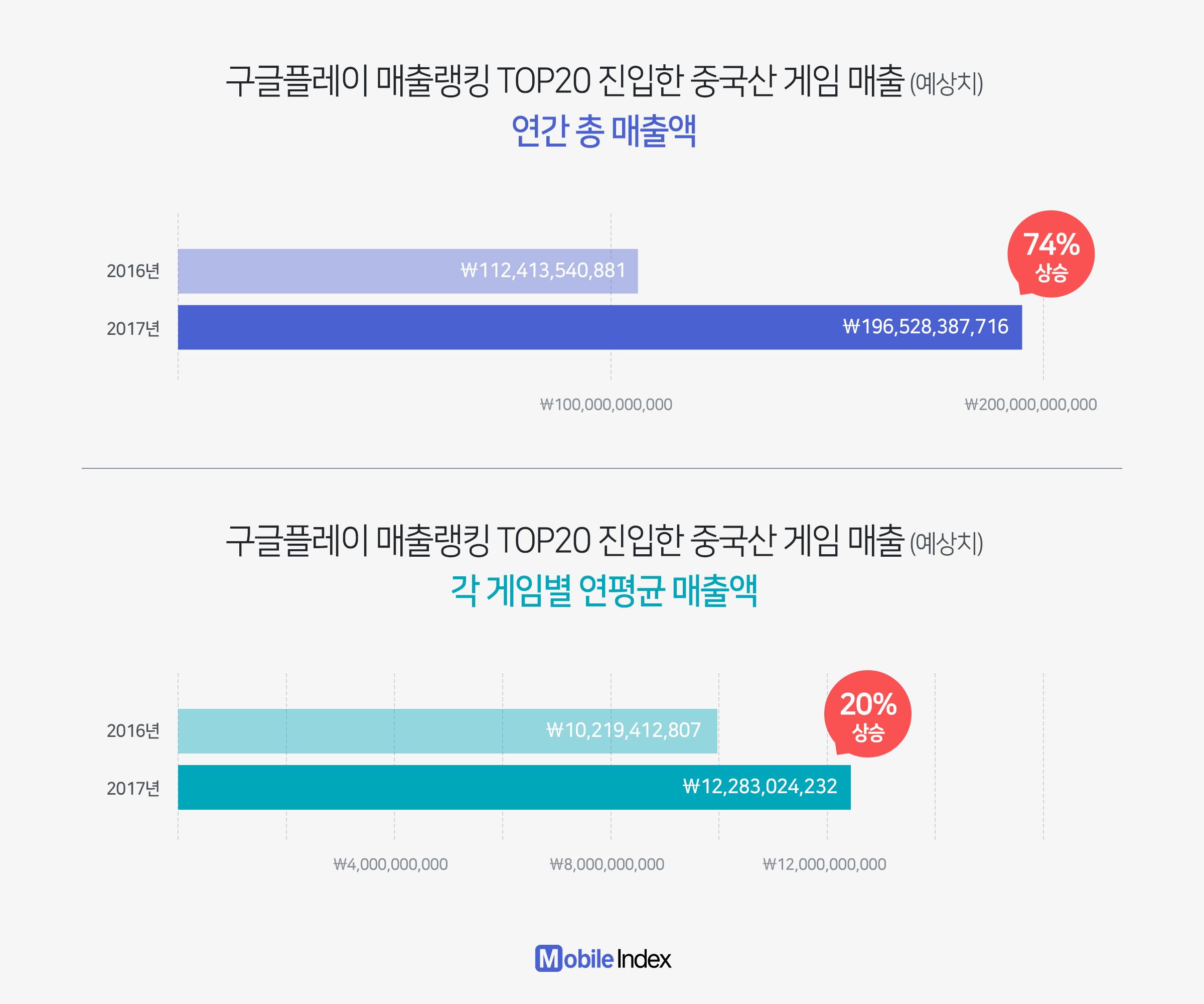 上图为进入韩国手游Top20的中国游戏的总销售额,下图为它们的平均年销售额