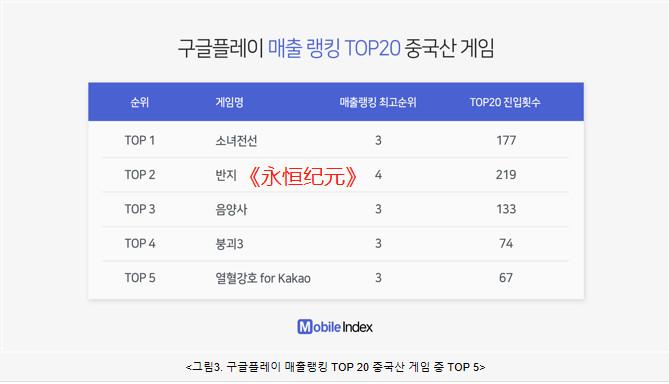 Igaworks公布的2017年韩国市场最畅销五款中国手游