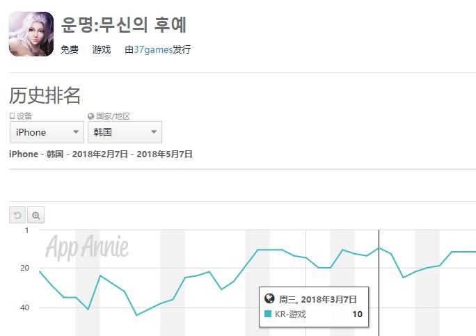 《昆仑墟》在韩国iOS畅销榜上的排名曲线