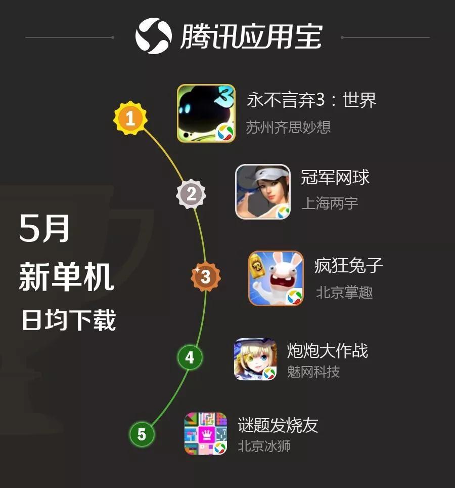 音乐类游戏获关注  新游《永不言弃3:世界》荣登榜首