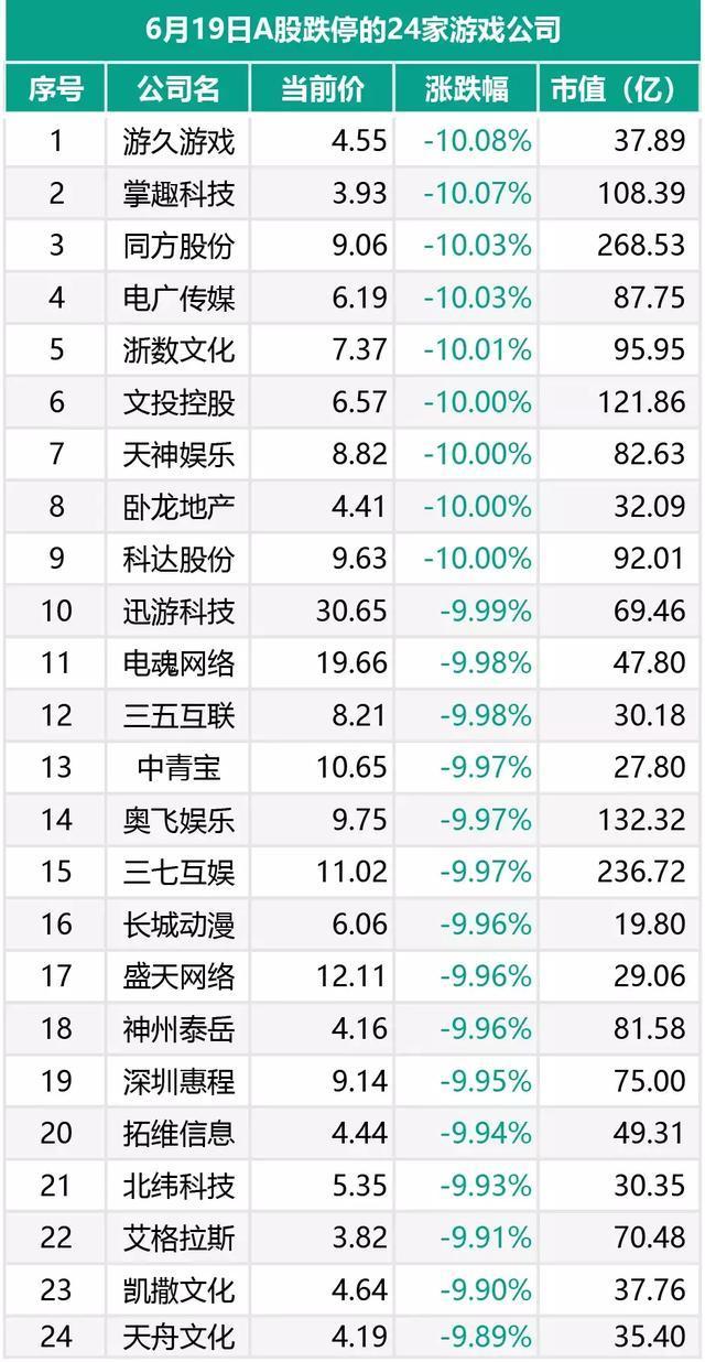 A股市场超24个游戏股跌停
