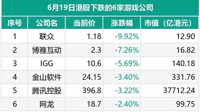 港股市场超6家游戏股出现下滑