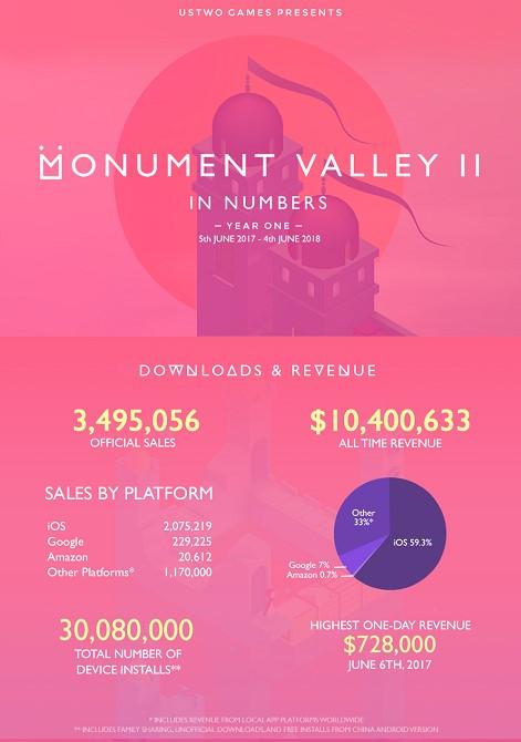 《纪念碑谷2》第一年收入逾1040万美元 中国贡献62%