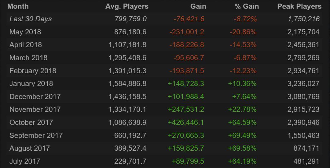 《绝地求生》最近30天内Steam同时在线人数跌破200万