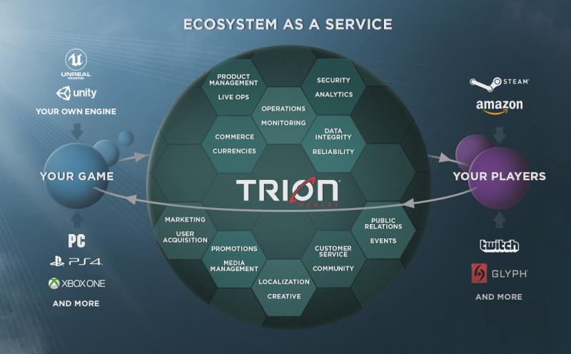 Trion World收购《漫威英雄》开发商 计划与第三方团队合作