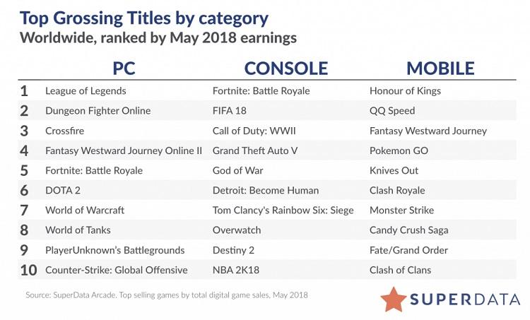 5月全球数字游戏市场收入91亿美元 手游收入同比增36%