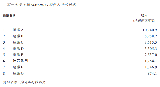 """""""神武""""系列占总收入的90.7%,接下来还有20款新品蓄势待发"""