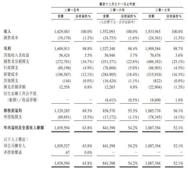 """""""隐形富豪""""多益网络:2017年收入19.34亿,超98%的毛利率"""