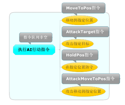 执行AI行动指令