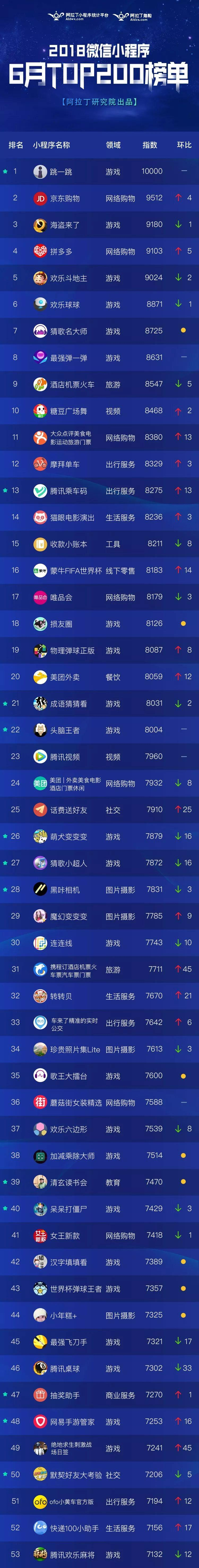 2018年6月小程序TOP200榜单