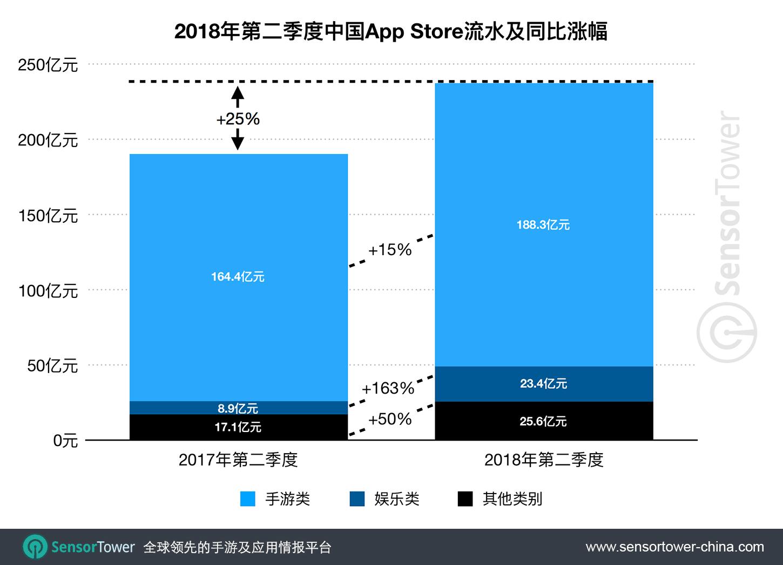 中国App Store吸金量Q2继续称霸全球,手游占比79%,娱乐App继续最高速扩展