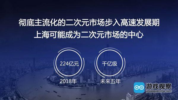 上海可能成为二次元市场中心