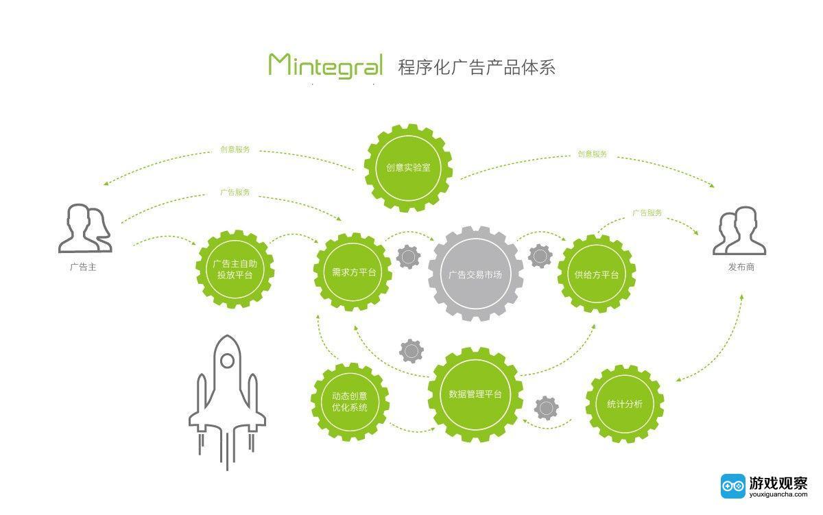 移动广告平台Mintegral确认参展2018ChinaJoy BTOB