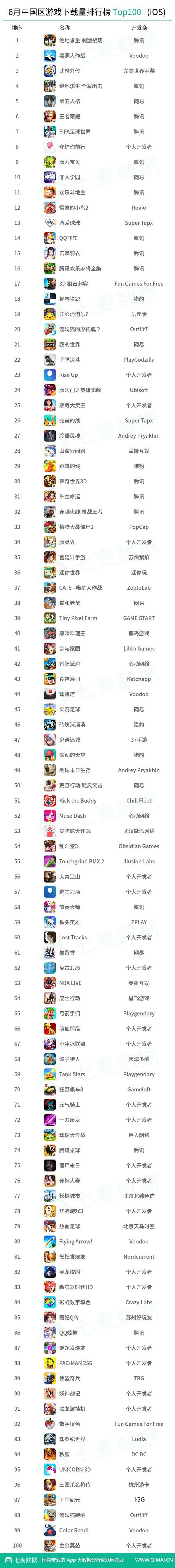 6月中国区游戏下载量排行榜Top 100全部排名