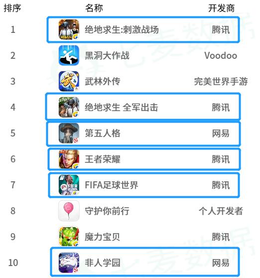 6月iOS国区手游下载榜Top 100:竞技类占据头部