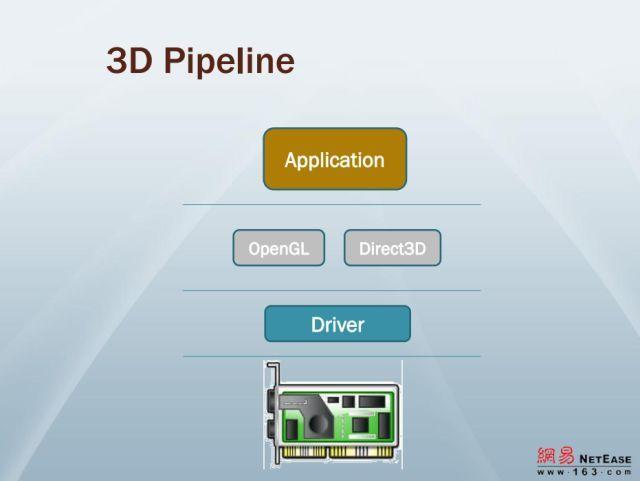3D成像的渲染过程