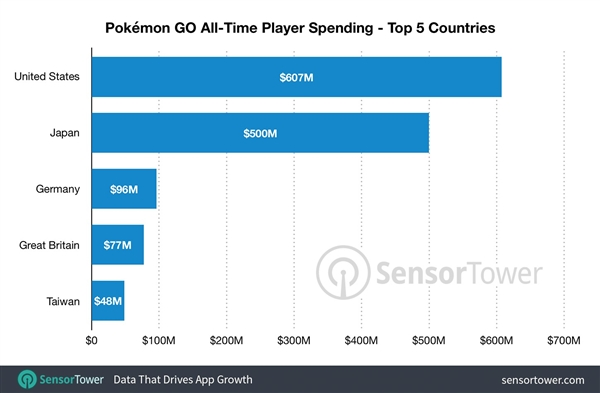 《精灵宝可梦 GO》上线两周年 全球总收入破18亿美元