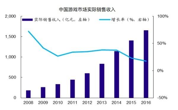 中国昔日游戏享有的人口红利已接近消耗完全