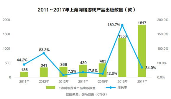 政策推动上海游戏产业发展