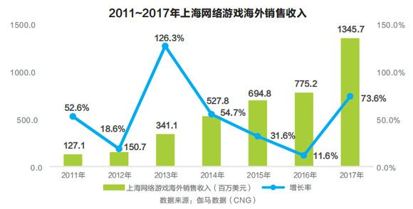 网游海外收入增量达历史最高