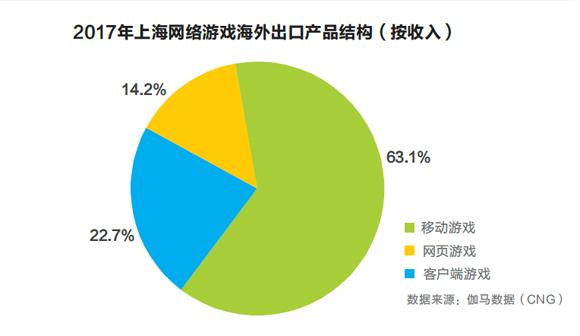 移动游戏收入拿下上海游戏市场头把交椅