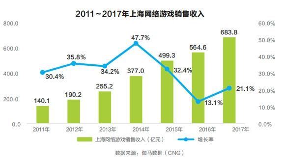 2017年,上海网络游戏销售收入达到683.8亿元