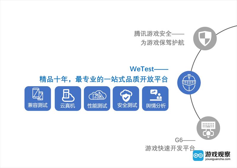 WeTest--精品十年,最专业的一站式品质开放平台