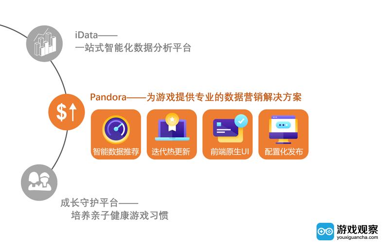 Pandora--为游戏提供专业的数据和营销解决方案