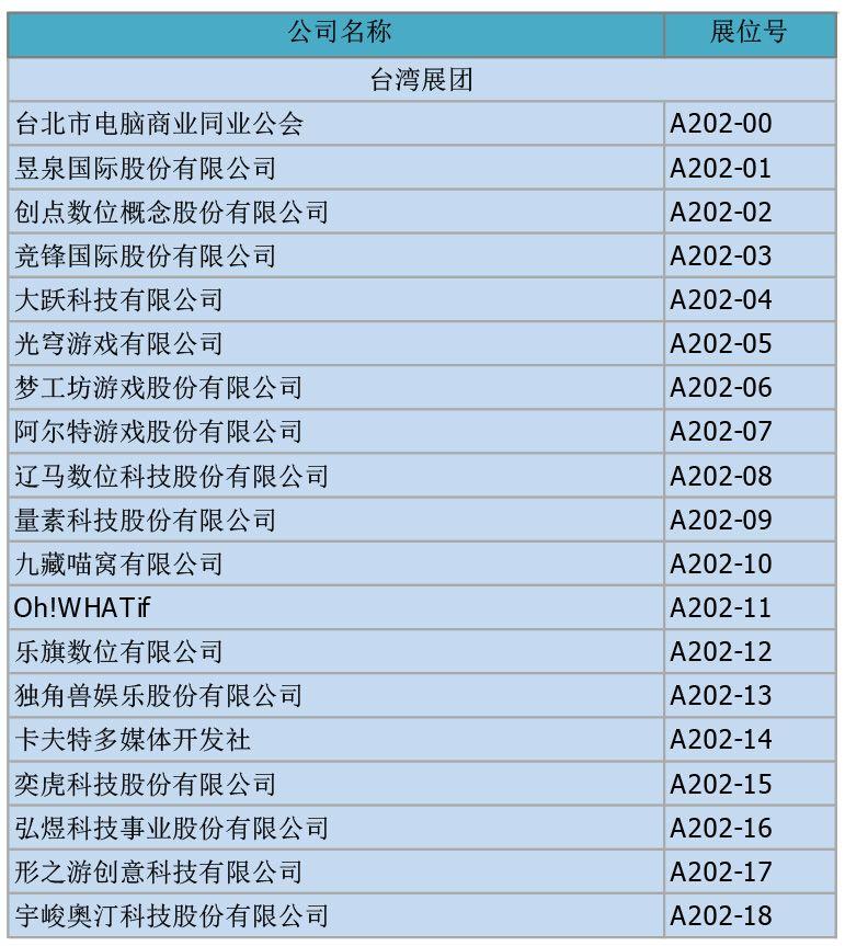 助力数字娱乐全球化 中国台湾展团确认参展2018 ChinaJoy BTOB