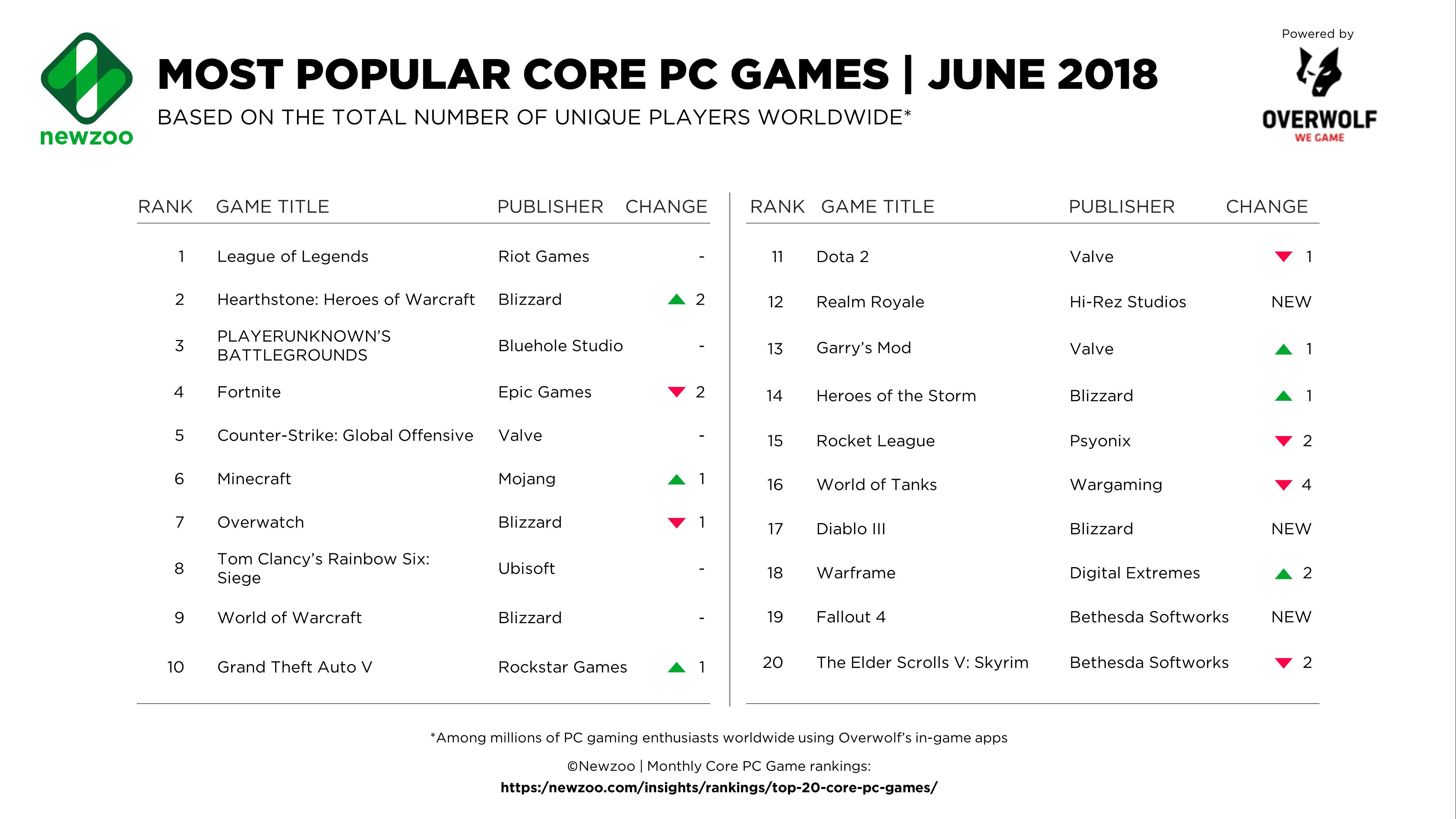 《炉石传说》是第二受欢迎的核心 PC 游戏