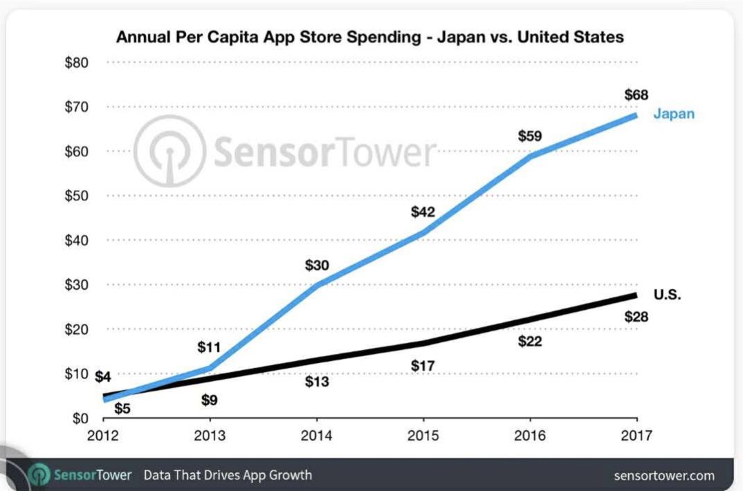 日本:支出第一,仍在增长