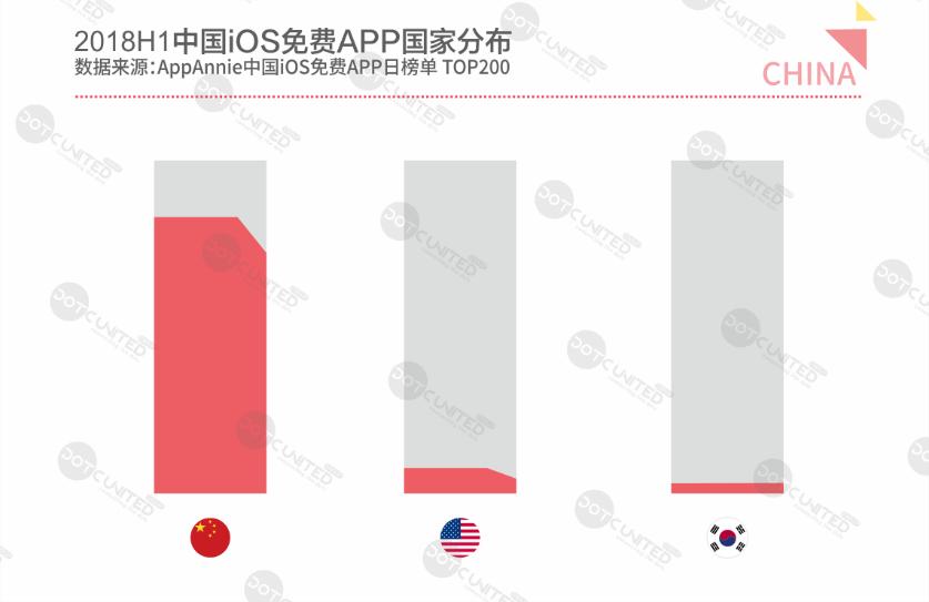 中国本土APP垄断市场 美国韩国APP夹缝生存
