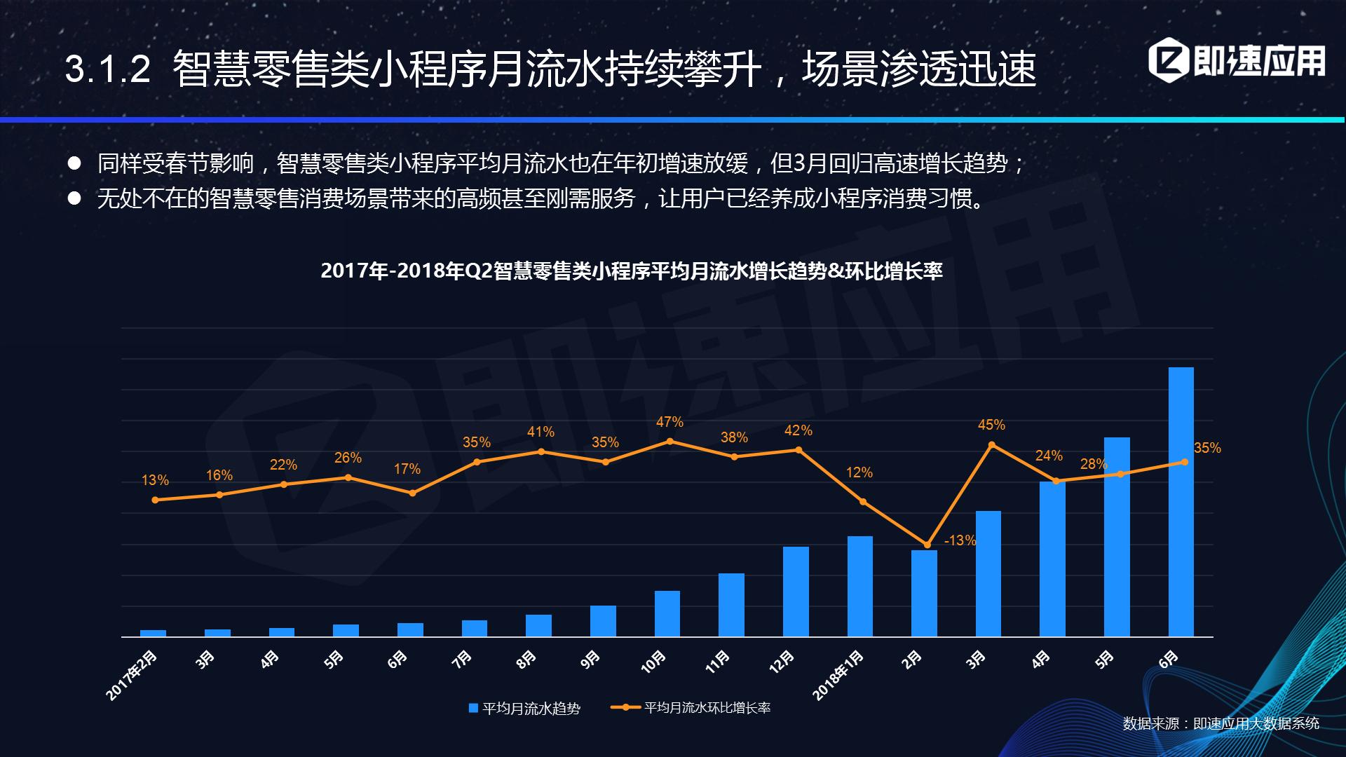 智慧零售小程序6月流水环比增长达35%,场景渗透迅速