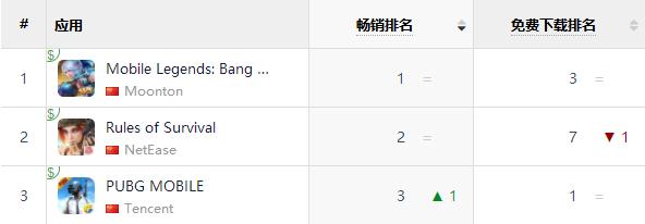 马来西亚近半个月畅销榜Top 3