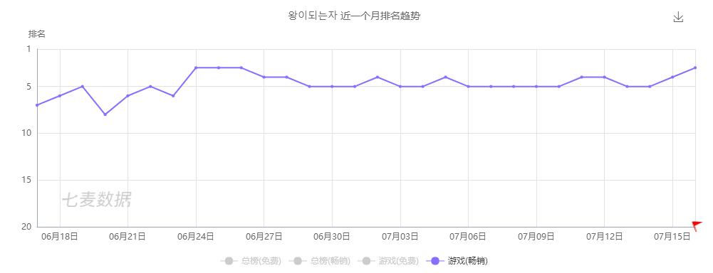 王者韩国畅销榜排名折线图