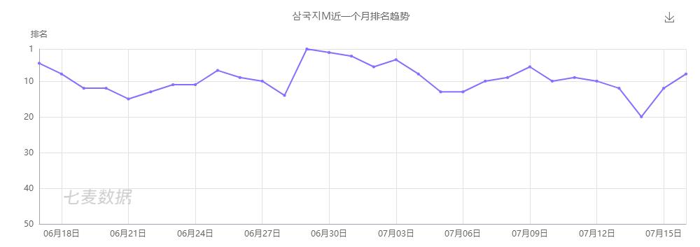 三国志M近一个月畅销榜排名