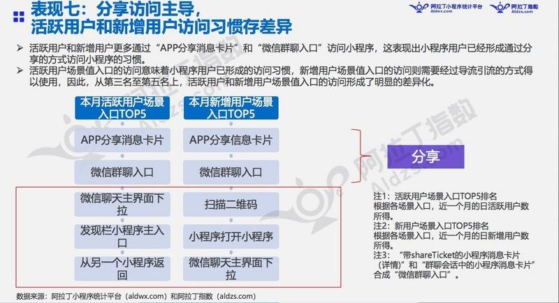 """7月阿拉丁小程序榜单:""""我的小程序""""用户访问量最高增11倍"""