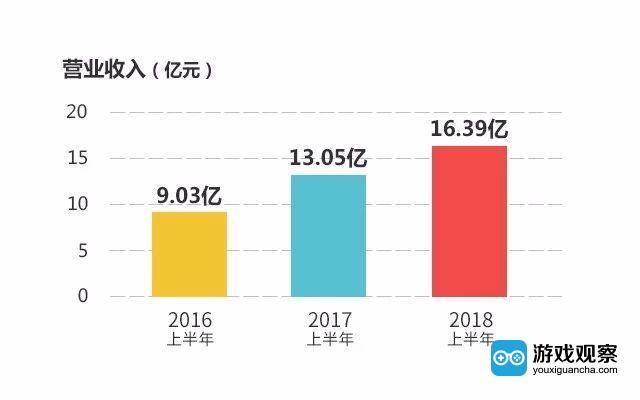 星辉娱乐上半年营业收入16.39亿元 Q2净利增长138.35%