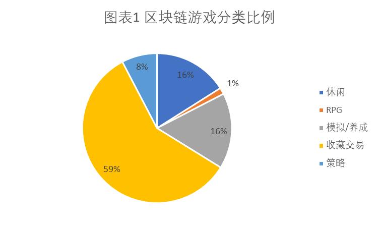 区块链游戏玩法分类一览:收藏交易类占比超一半