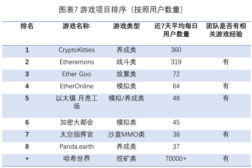 游戏项目按照日均用户排名