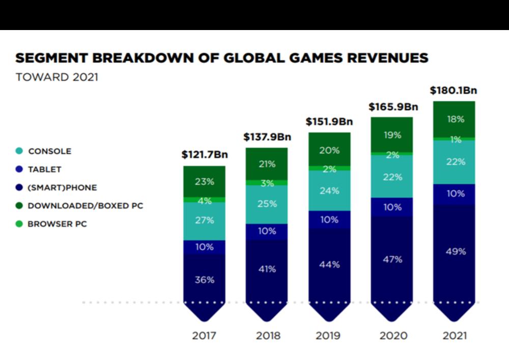 区块链游戏市场规模:目前日活较低,更看重未来前景