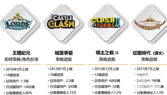 IGG各游戏收入一览