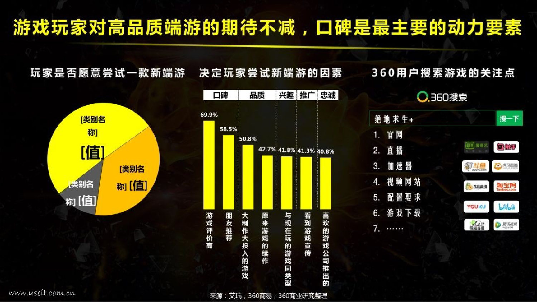 360发布《2018中国PC端游戏研究报告》