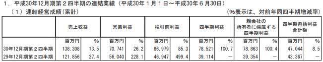 NEXON半年净赚788亿日元 DNF中国十周年拉动收益